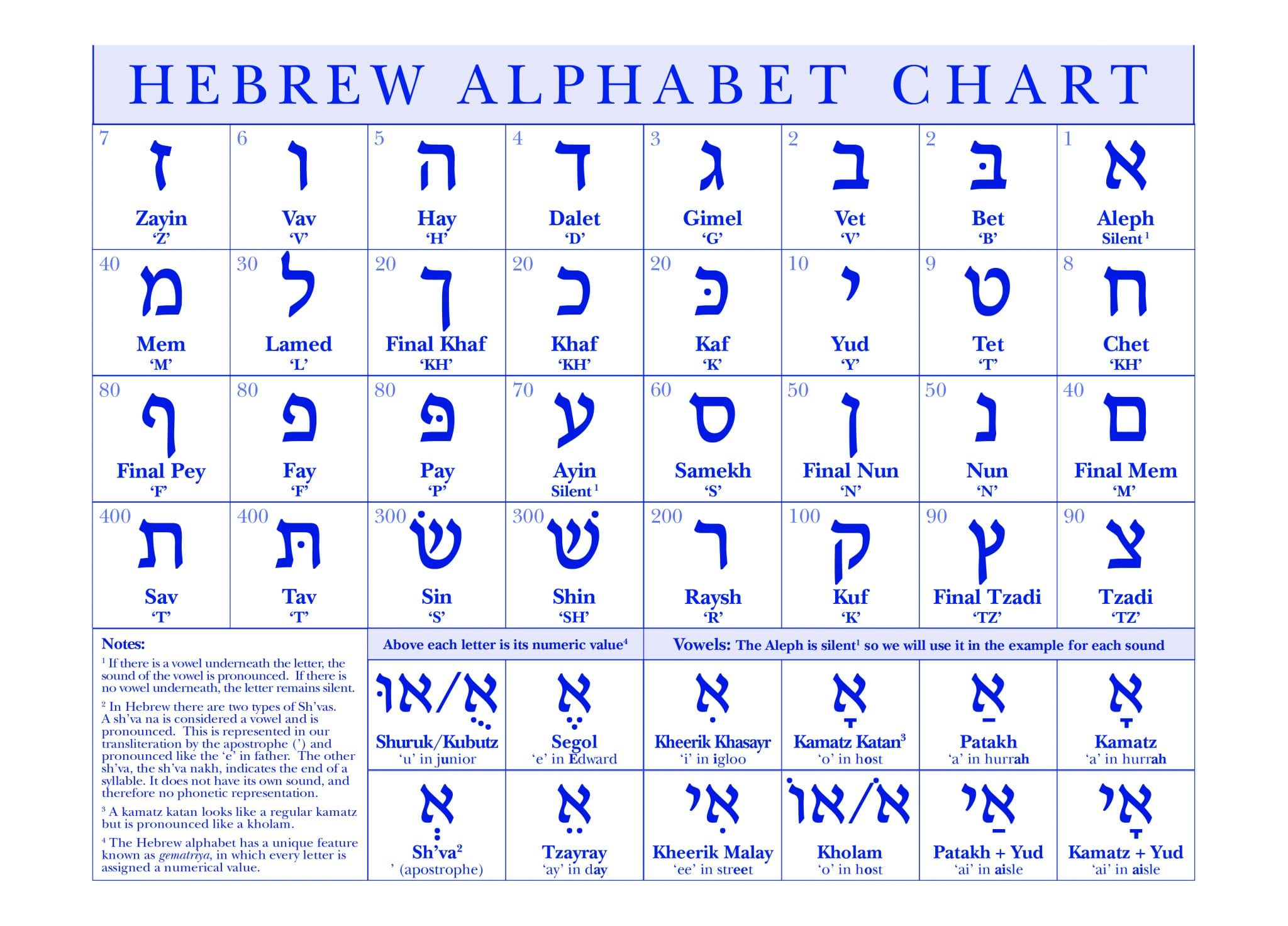 Fan image pertaining to hebrew alphabet chart printable