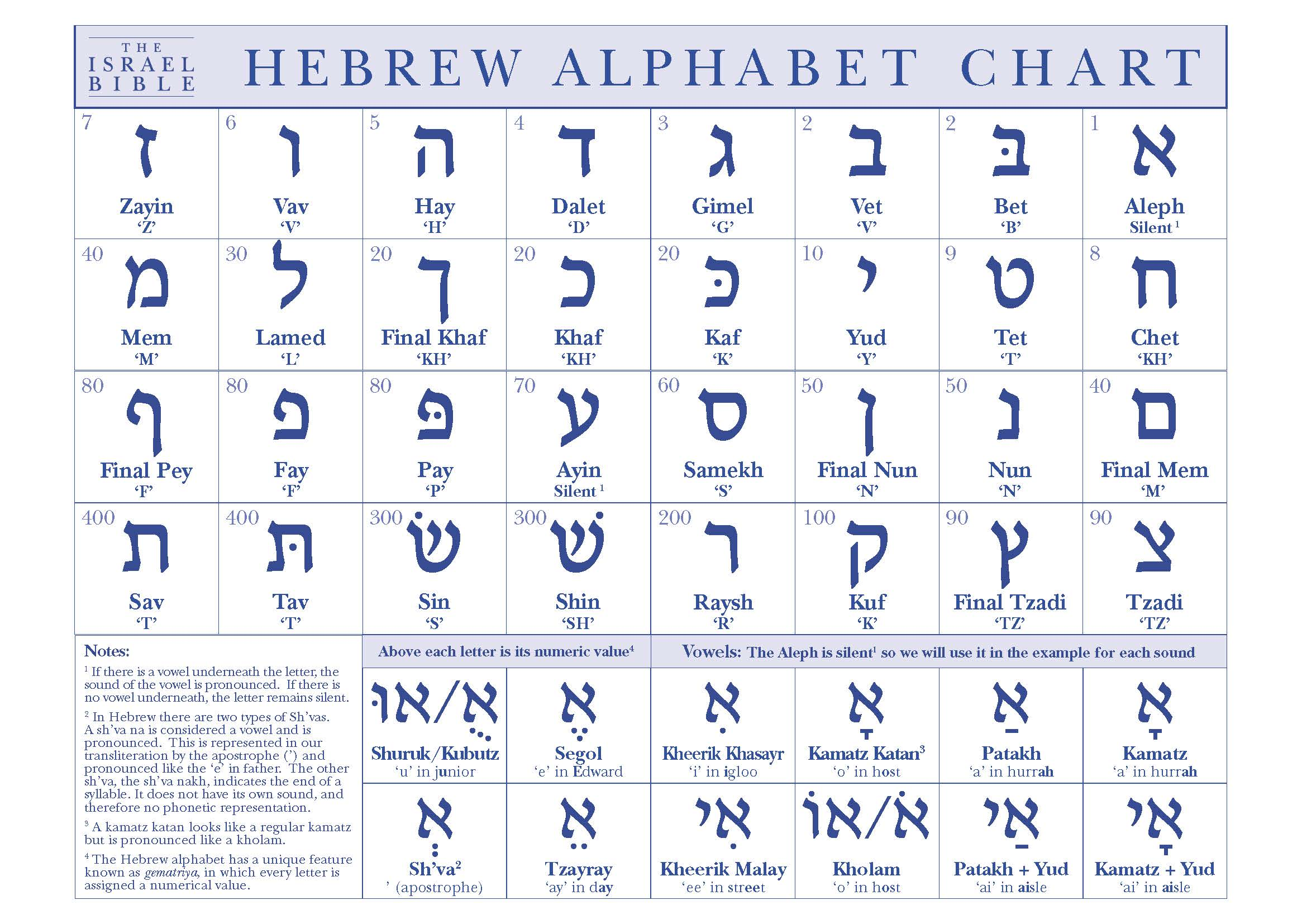 hebrew alphabet chart the israel bible